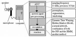 A Schema Of A Speech Recognition Process