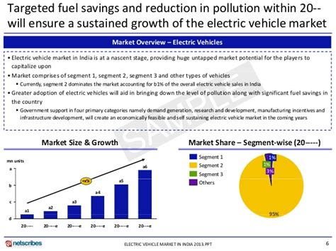 Electric Vehicle Market by Market Research Report Electric Vehicle Market In India 2013