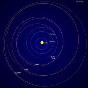 Dawn Spacecraft Flight Path