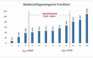Oberes Und Unteres Quartil Berechnen : quartilsabstand statistik wiki ratgeber lexikon ~ Themetempest.com Abrechnung