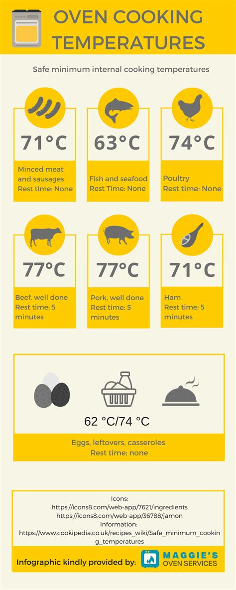 fish oven temp oven cooking temperatures infographic maggie s oven services