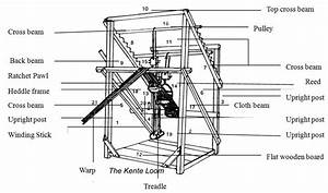 The Traditional Loom The Traditional Or Kente Loom As