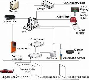 Hardware Architecture Diagram