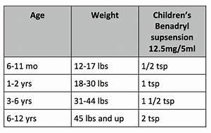 Infant Tylenol Dosage Chart 2019 Dosage Chart Pacific Ocean Pediatrics