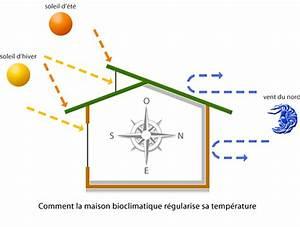 Exposition Soleil Maison : l orientation de la maison maison bois nord ~ Premium-room.com Idées de Décoration