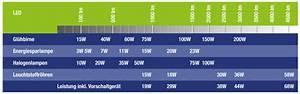 Led Watt Vergleich : der vergleich lumen zu watt ~ A.2002-acura-tl-radio.info Haus und Dekorationen
