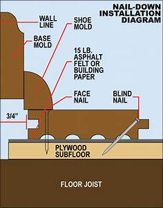 Flooring prep guide avoid squeaks and warps in your new for How to put down hardwood floors on concrete
