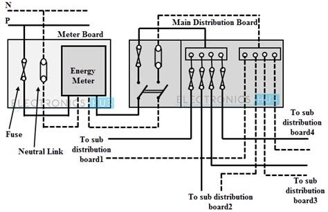 Electrical Wiring Systems Methods
