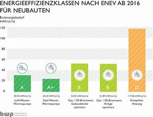 Enev 2016 Altbau : energiedesign w rmepumpen profis ~ Lizthompson.info Haus und Dekorationen
