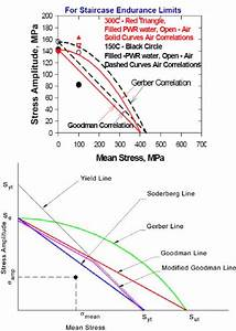 A  Goodman Diagram For Austenitic Stainless Steel  With