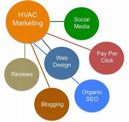 Marketing Hvac Strategies Business Tactics Crush Competition