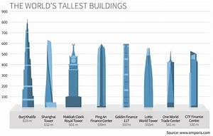 The World's Tallest Buildings | Statistics | EMPORIS