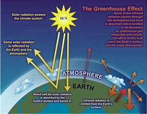 Carbon Dioxide Is Not A Pollutant And Does Not Cause Temperature Changes  U2014 The Epa Plan To Limit