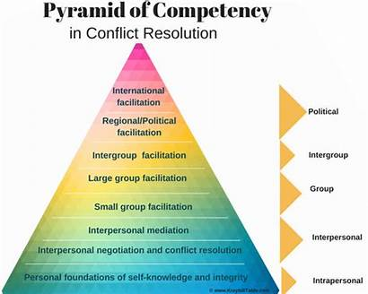 Conflict Resolution Skills Pyramid Management Political Personal