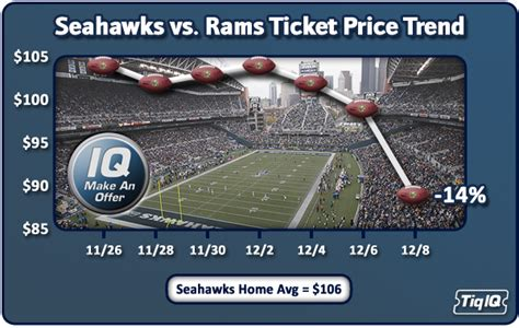 seahawks  rams  pick  price promotion