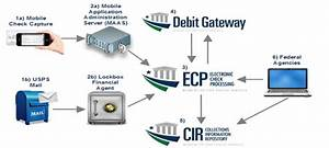 Electronic Check Processing