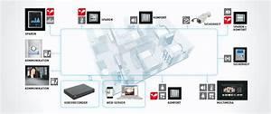 Hausautomatisierung Welches System : hausautomation welches system haus dekoration ~ Markanthonyermac.com Haus und Dekorationen