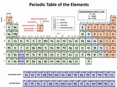 Periodic Table Chemistry Atoms Chapter Worksheet Protons