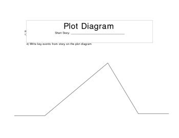 Climax Plot Diagram Blank by Story Plot Diagram By Relentless Innovation Tpt