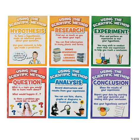 Scientific Method Posters - Discontinued
