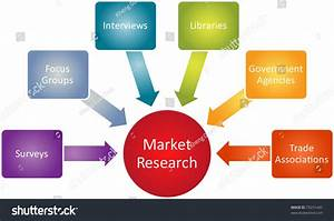 Market Research Business Diagram Management Strategy Stock ...