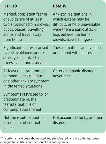 anxiety  obsessivecompulsive disorders neupsy key
