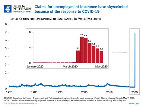 Notice of eligibility for nonindustrial disability insurance, de 850a, will be mailed April Unemployment Data Show Devastating Effects of the Coronavirus Pandemic on the Labor Market
