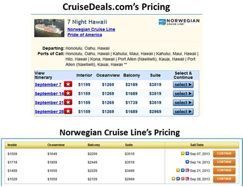 The Best Rates On Hawaii Cruises + Royal