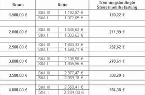 Rente Brutto Netto Berechnen : steuerliche fragen marburg ~ Themetempest.com Abrechnung