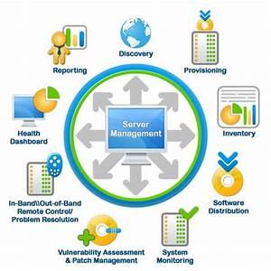 11 Top Server Management  U0026 Monitoring Software