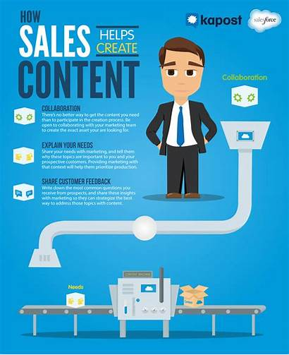Sales Marketing Infographic Success Infographics Create Gifs