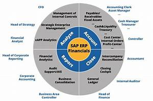 Pin By Senate Systems On Sap