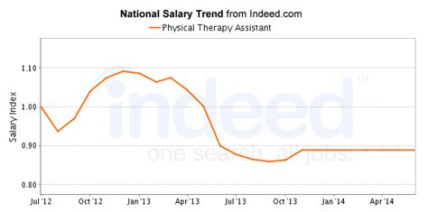 Physical Therapist Assistant Pay by Best Physical Therapy Assistant Careers Salary Outlook
