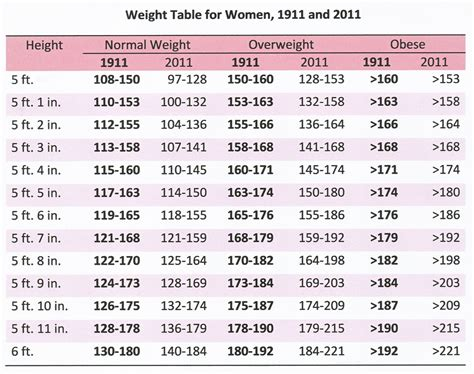 Image Gallery Normal Weight Chart