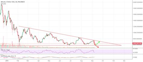 Which technical analysis tools can be used to analyze grayscale bitcoin trust (btc)? Bitcoin Technical Analysis for POLONIEX:BTCUSDT by SherazKhan — TradingView