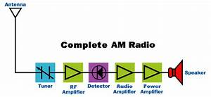 A Simple Radio Receiver