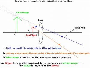 Optics  Convex Lens