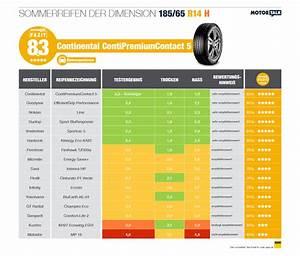 Automobilclubs Stiftung Warentest : sommerreifen test 2015 ratgeber ~ Kayakingforconservation.com Haus und Dekorationen