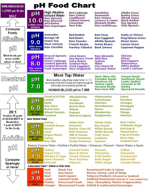 eating find    ph alkaline charts ind esoteric metaphysical