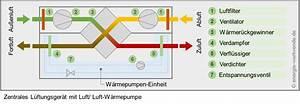 Klimaanlage Abluft Lösung : luftw rmepumpe mit l ftungsanlage klimaanlage und ~ Jslefanu.com Haus und Dekorationen