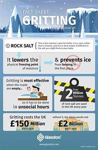 Infographic  Fact Sheet  Gritting
