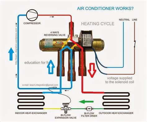 Cara Modifikasi Ac 1 Outdoor 2 Indoor by Ilmu Tentang Energi Ac Kita Bisa Di Modifikasi