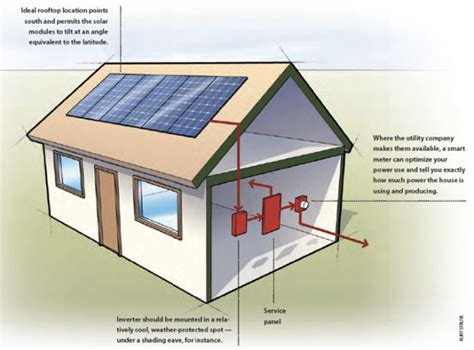 Solar Electric Systems American Energy Society