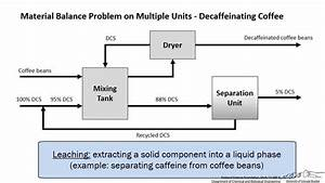 Multiple Unit Material Balance - Decaf Coffee