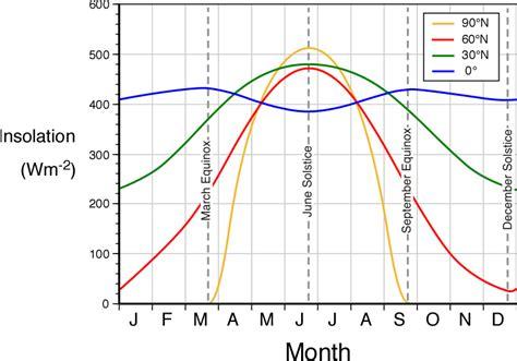 cloud feedback watts