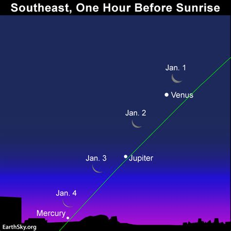 Brightest Star Sirius Midnight Culmination New Years