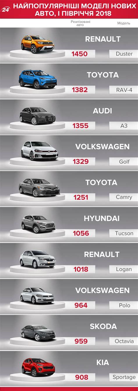 Toyota та інші автовиробники назвали топ10 нових автівок