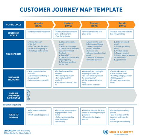 journey map template mapping your customer journey capturing the complete customer experience milk it academy