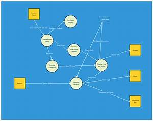 Data Flow Diagram Templates To Map Data Flows