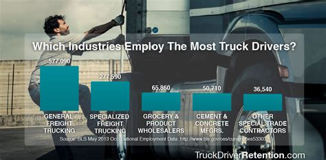 truck driver hr statistics retention drivers number